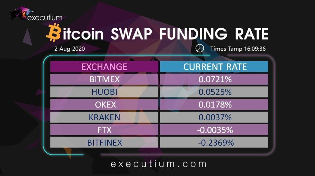 EXECUTIUM #BITCOIN #SWAP UPDATE The current BTC/USD swap payout rates from #exch... 13