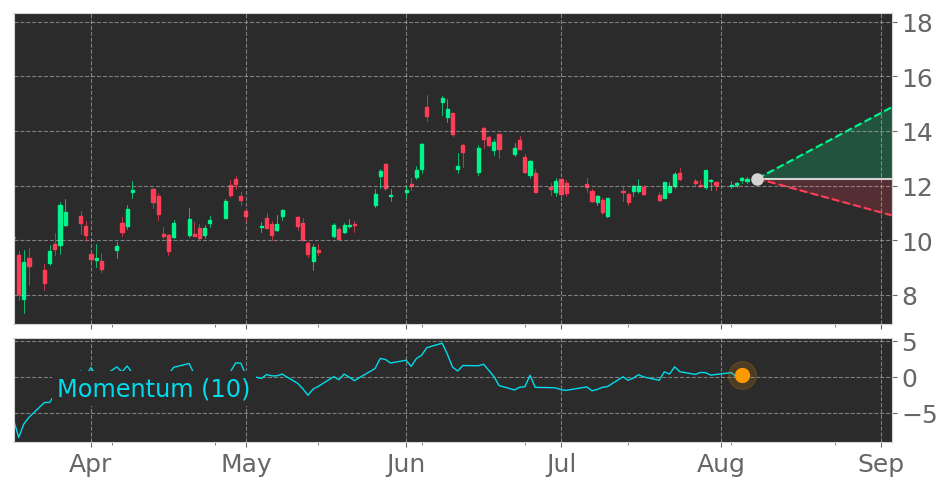 $KEY enters an Uptrend as Momentum Indicator exceeded the 0 level on August 5, 2... 2