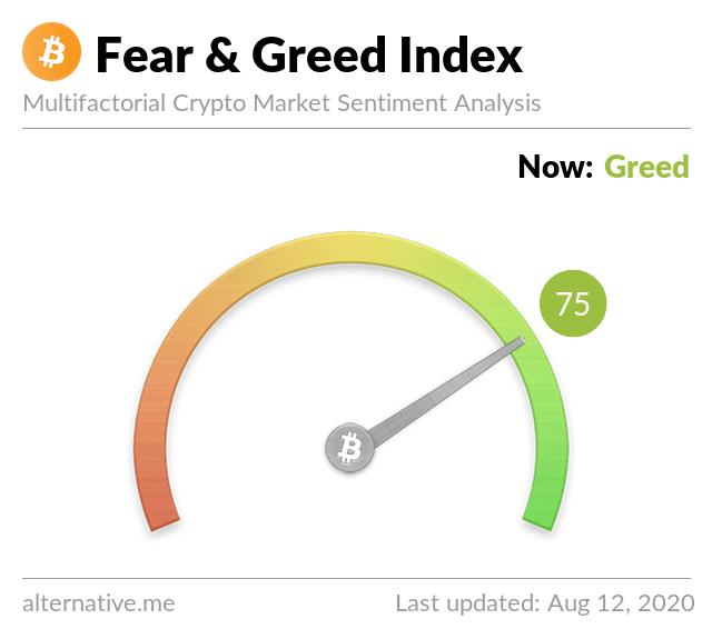 #crypto $BTC  Crypto Fear & Greed Index - Aug 12, 2020  Now: 75 (Greed) Yesterda... 2