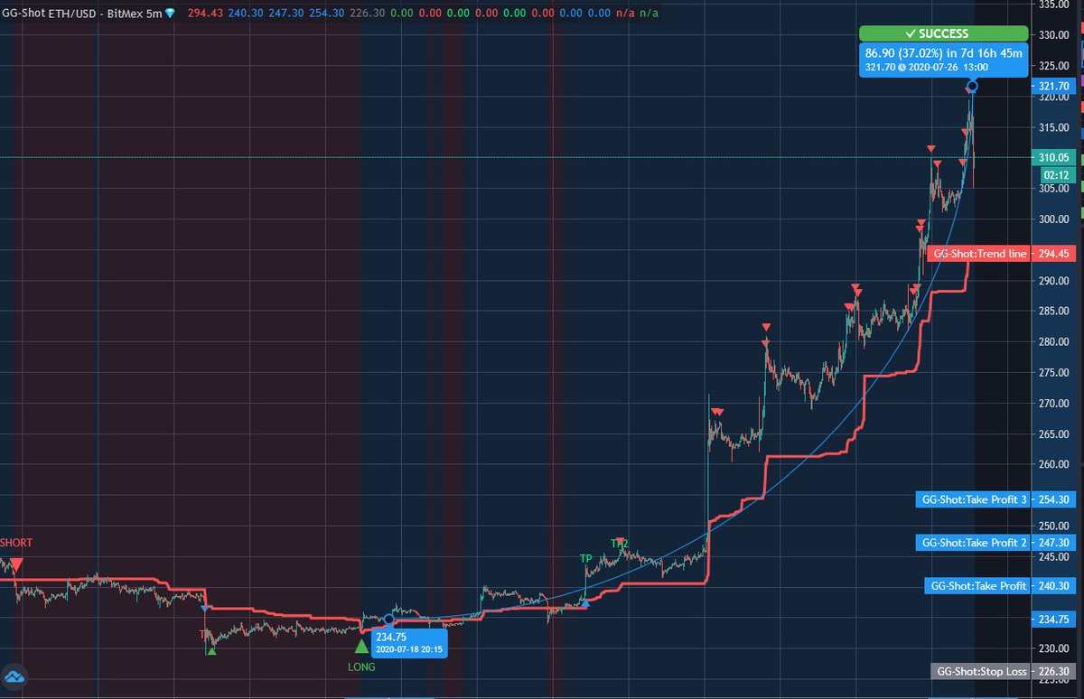 5 m ETH STRATEGY GG-SHOT INDICATOR Trading robots, free signals, indicator    $v... 2