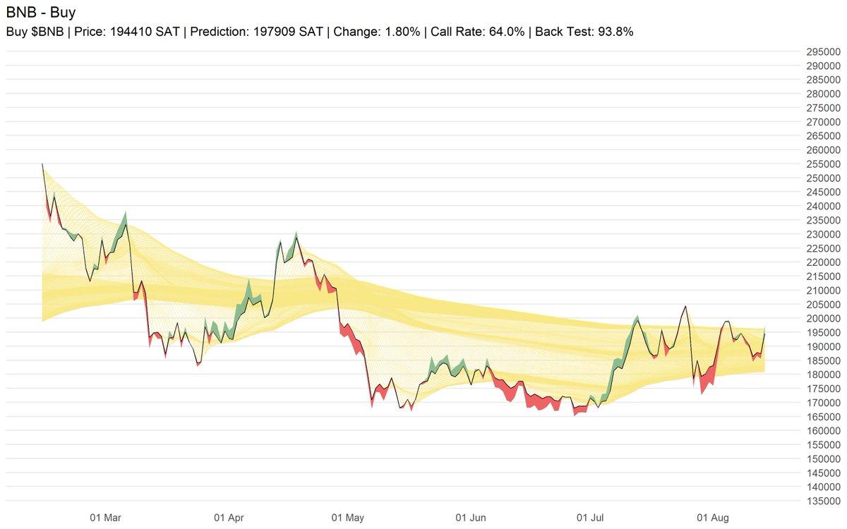 Buy $BNB | Price: 194410 SAT | Prediction: 197909 SAT | Change: 1.80% | Call Rat... 2