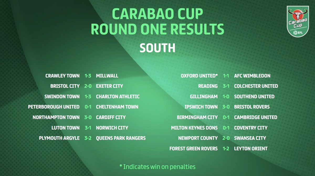 13:30 edt, 22 september 2021 | updated: Carabao Cup On Twitter 𝗙𝗨𝗟𝗟 𝗧𝗜𝗠𝗘 Here Are The Scores From Today S Round One Action Efl Carabaocup