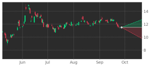 ┌ $DASH/USDT [4h] Report ├Close: 95.58 ₮ (-0.59 ₮)(-0.6%) ├Open Interest: 2.86M ... 1