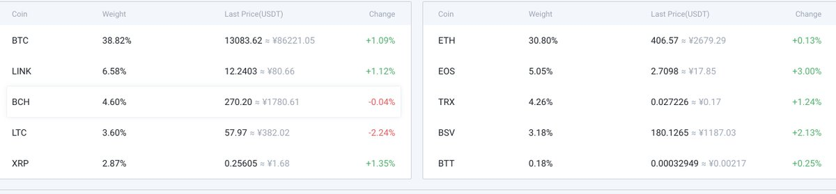 $TRX & $BTT is on the list of HB10 Index of @HuobiGlobal. HB10 Index is composed... 3