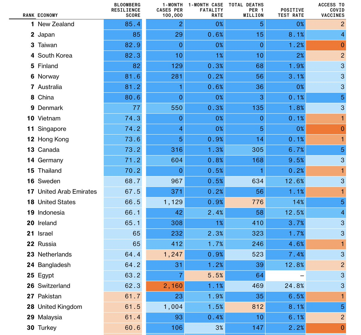 """Transmissible on Twitter: """"The #COVID19 Resilience Ranking is published by  Bloomberg: https://t.co/ZUyG6h8BNA… """""""