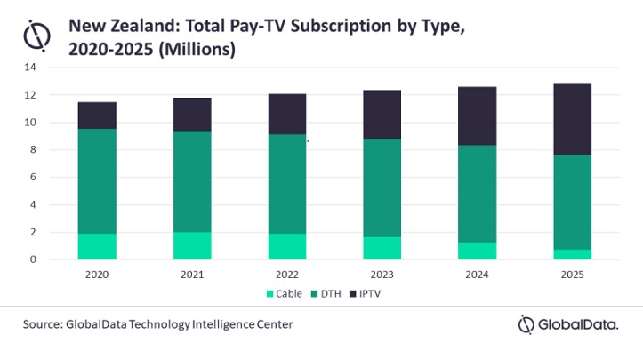 test Twitter Media - New Zealand pay TV revenues to decline in spite of rising subs https://t.co/IWoKGHfdJV https://t.co/t6Fh1496UA