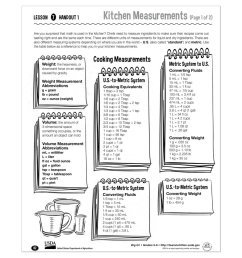 USDA Team Nutrition on Twitter: \The kitchen can be a great place to  reinforce math skills. This free worksheet for 5th and 6th graders talks  about common household measures and conversions. https://t.co/zm3DuxbrB5 # [ 974 x 1200 Pixel ]