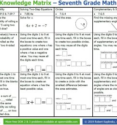 Robert Kaplinsky on Twitter: \Seventh grade math teachers! I've made  @openmiddle Depth of Knowledge matrices to show how a single problem can  replace an entire worksheet in seventh grade math. Download it [ 870 x 1200 Pixel ]