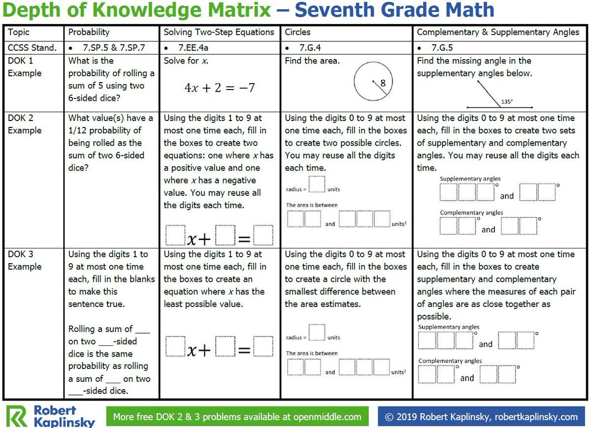 hight resolution of Robert Kaplinsky on Twitter: \Seventh grade math teachers! I've made  @openmiddle Depth of Knowledge matrices to show how a single problem can  replace an entire worksheet in seventh grade math. Download it