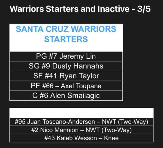 Pretty much a full squad for 10-3 @GLeagueWarriors as they get ready to take on the red-hot 8-6 @RGVVipers at 4:30 on NBC Sports Bay Area. No Kaleb Wesson but everyone else who is in town is available. On the call with @DrewShiller. Daniel James Howell III and Jeff Gass in house