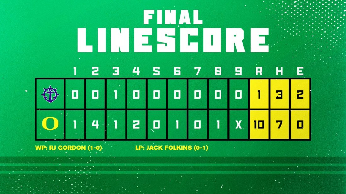 test Twitter Media - Here are the final numbers. Ducks score early and often with seven pitchers combining to allow just three hits. #GoDucks   @tannerr_smith (1-for-2, HR, RBI, 2 R, 2 BB) Josh Kasevich (2-for-4) @Zavala11Aaron (1-for-1, RBI, 2 R, 3 BB) @nickbellafronto (1-for-4, 2 RBI) https://t.co/jxqxxxtNlt