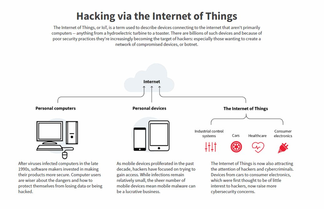 .@ReutersGraphics explains how hackers target the Internet of Things:
