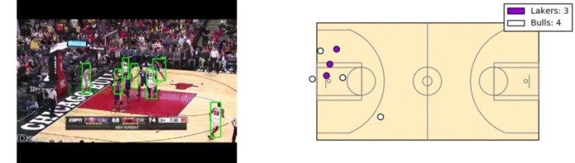 Converting basketball video to motion tracking data:  #BigData #DataScience #MachineLearning