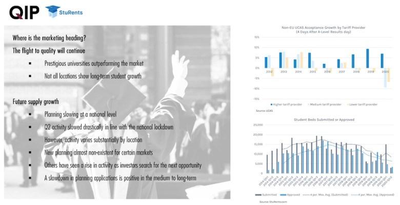 Where is marketing heading? - QIP | StuRents | PBSA News