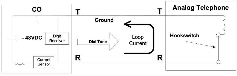 medium resolution of loop start