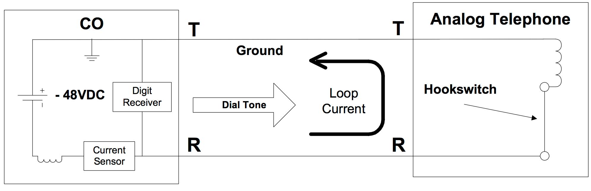 hight resolution of loop start