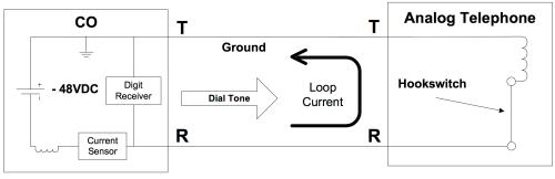 small resolution of loop start