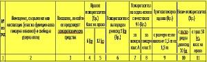 Таблица - избор на пожарогасители