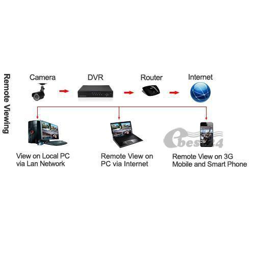 SUNLUXY Kit Grabador 8 Canales CCTV DVR IR Video