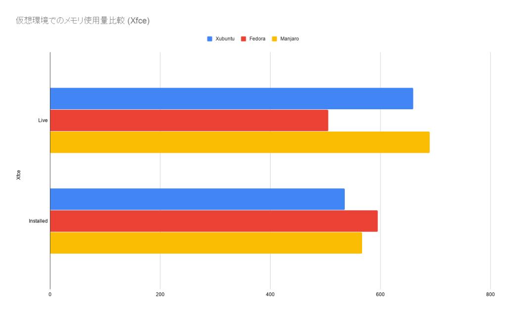 Ubuntu, Fedora, Manjaro のメモリ使用量を比較してみた。