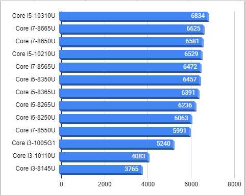 ノートパソコン用低電力CPU20201021その2
