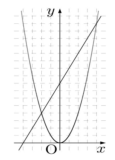 図2:目的のブラフが作成された