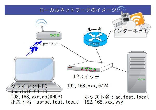 図:ネットワークのイメージ