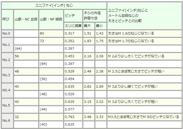 No.6-32ユニファイ並目