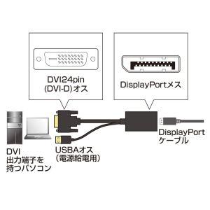 DVIの信号を変換してDisplayportの信号にする。