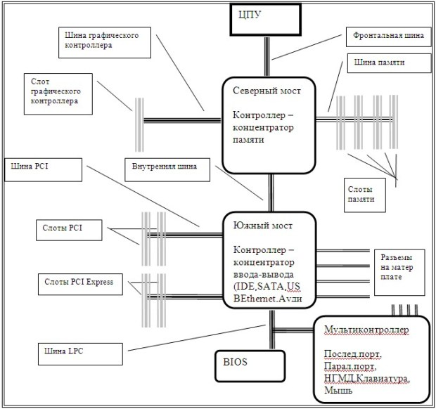 Схема основных устройств на материнской плате
