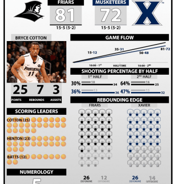 Game Recap: PC vs. Xavier 1/25/14