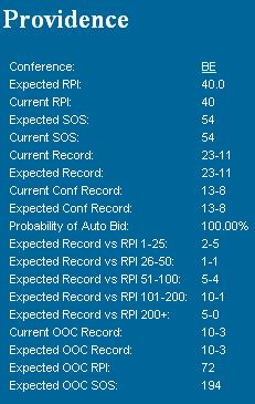providence live rpi stats after 2014