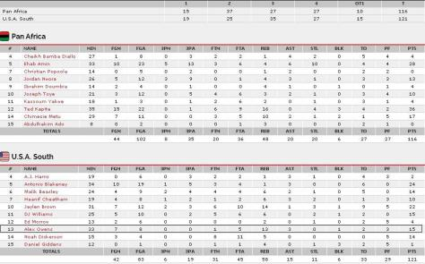 Nike Global Challenge USA South vs Pan Africa Box Score