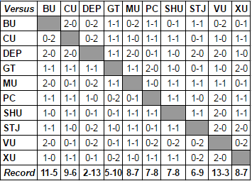 Big East Head-to-Head results through games on 2/22/17