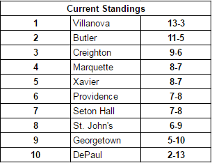 Big East standings through games on 2/22/17