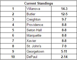 Big East Standings through 2/26/17