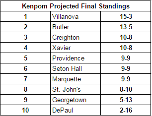 Kenpom.com's projected final Big East standings through 3/4/17