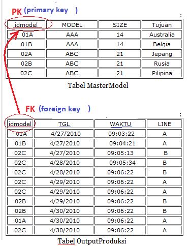 Relasi Antar Tabel Mysql : relasi, antar, tabel, mysql, Dasar, Merancang, Tabel, Relasi, Antar, Integrity, MYSQL, DASAR, KOMPUTER, PEMULA