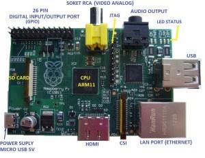 Pengetahuan Dasar dan Pemrograman Raspberry Pi | DASAR