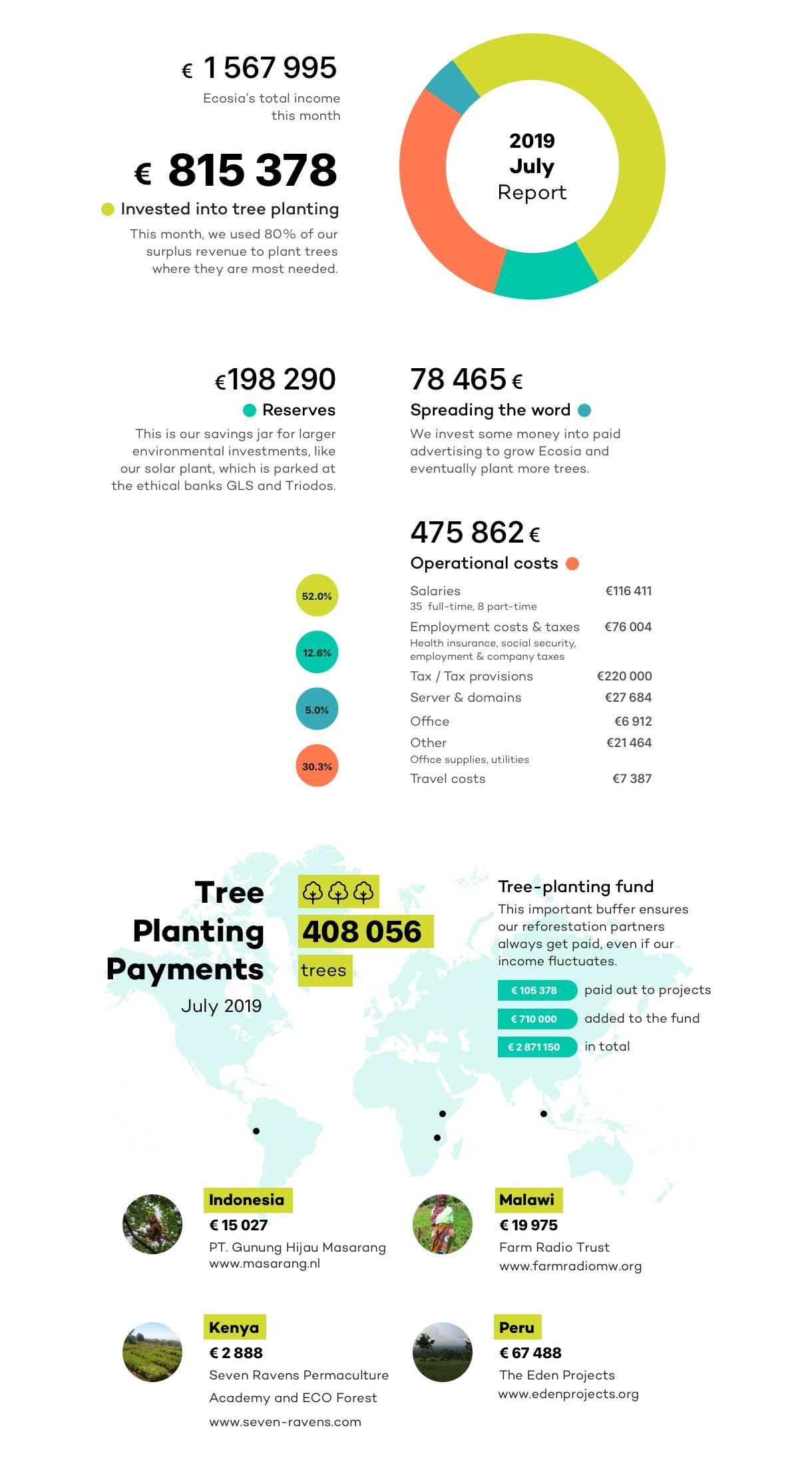 Ecosia: il motore di ricerca sostenibile | PcGenius