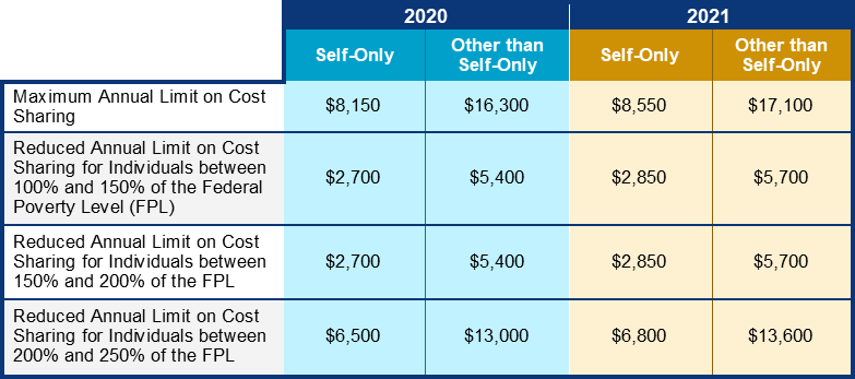 Image of a table depicting CMS's proposed increases to the annual limit on cost-sharing for QHPs. The table reads as follows. The 2020 Maximum Annual Limit on Cost-Sharing was $8,150 for Self-Only QHPs, and $16,300 for QHPs other than Self-Only. The proposed 2021 Maximum Annual Limit on Cost-Sharing is $8,550 for Self-Only QHPs, and $17,100 for QHPs other than Self-Only. The 2020 Reduced Annual Limit on Cost Sharing for Individuals between 100% and 150% of the Federal Poverty Level (FPL) was $2,700 for Self-Only QHPs, and $5,400 for QHPs other than Self-Only. The proposed 2021 Reduced Annual Limit on Cost Sharing for Individuals between 100% and 150% of the FPL is $2,850 for Self-Only QHPs, and $5,700 for QHPs other than Self-Only. The 2020 Reduced Annual Limit on Cost Sharing for Individuals between 150% and 200% of the FPL was $2,700 for Self-Only QHPs, and $5,400 for QHPs other than Self-Only. The proposed 2021 Reduced Annual Limit on Cost Sharing for Individuals between 150% and 200% of the FPL is $2,850 for Self-Only QHPs, and $5,700 for QHPs other than Self-Only. The 2020 Reduced Annual Limit on Cost Sharing for Individuals between 200% and 250% of the FPL was $6,500 for Self-Only QHPs, and $13,000 for QHPs other than Self-Only. The proposed 2021 Reduced Annual Limit on Cost Sharing for Individuals between 200% and 250% of the FPL is $6,800 for Self-Only QHPs, and $13,600 for QHPs other than Self-Only. End of table.