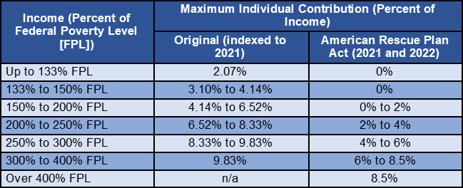 A table comparing the original expected individual contribution amounts (as a percent of income, indexed to 2021) to those outlined in the American Rescue Plan Act for 2021 and 2022. For income up to 133% FPL, the maximum individual contribution is 0% of income, compared to the original 2.07%. For incomes from 133% to 150% FPL, the maximum individual contribution is 0% of income, compared to the original range of 3.10% to 4.14%. For incomes from 150% to 200% FPL, the maximum individual contribution is 0% to 2% of income, compared to the original range of 4.14% to 6.52%. For incomes from 200% to 250% FPL, the maximum individual contribution is 2% to 4% of income, compared to the original range of 6.52% to 8.33%. For incomes from 250% to 300% FPL, the maximum individual contribution is 4% to 6% of income, compared to the original range of 8.33% to 9.83%. For incomes from 300% to 400% FPL, the maximum individual contribution is 6% to 8.5% of income, compared to the original 9.83%. For incomes over 400% FPL, the maximum individual contribution is 8.5% of income, whereas there was no maximum in place originally.