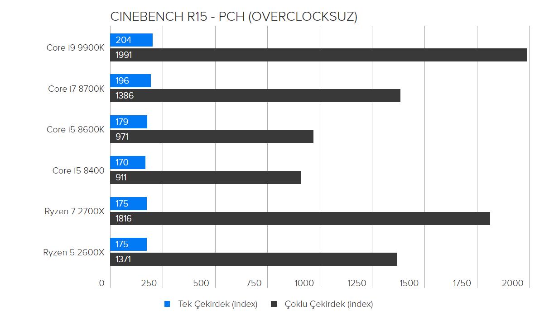 Intel i9-9900K Overclock Test Rehberi - PC Hocası