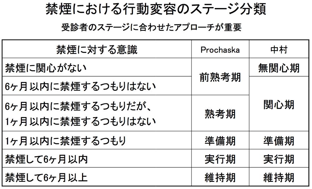 無関心期≠前熟考期??:ProchaskaのTTM (transtheoretical model:トランスセオレティカルモデル/行動変容のステージ)に関する6つの誤解 (2/3)