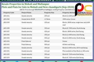 plots for sale in mohali