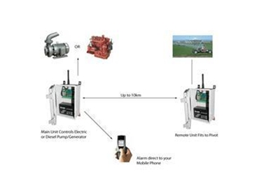 Wireless Remote Water Monitors and Water Management