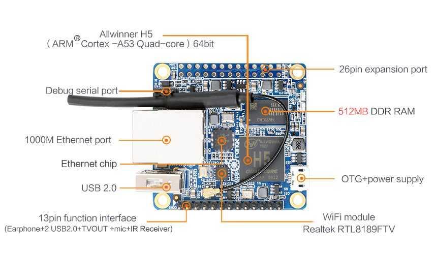 Orange Pi Zero Plus H5 - компактный компьютер с процессором Allwinner H5 и Gigabit Ethernet