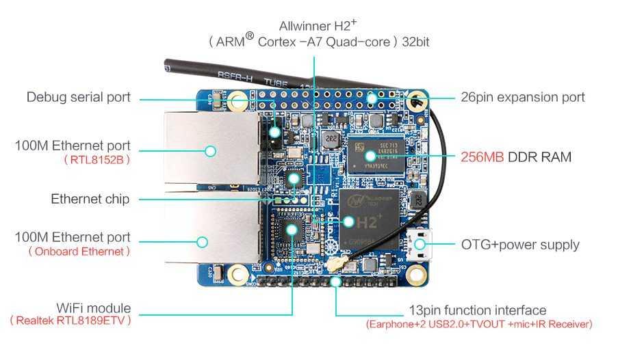 Orange Pi R1 - одноплатный компьютер оснащённый двумя Ethernet-портами