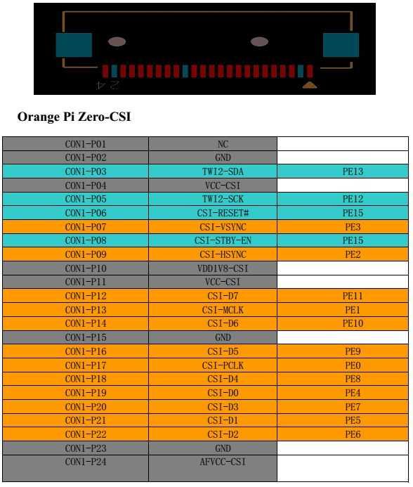 Распиновка разъемов GPIO Orange Pi