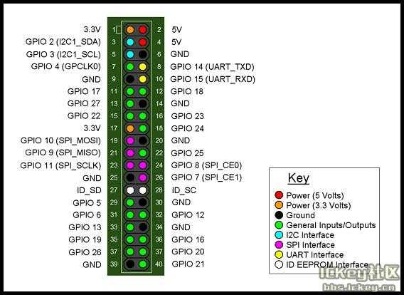 Banana Pi BPI-M2 Zero минималистический одноплатник, аналог Raspberry Pi Zero W